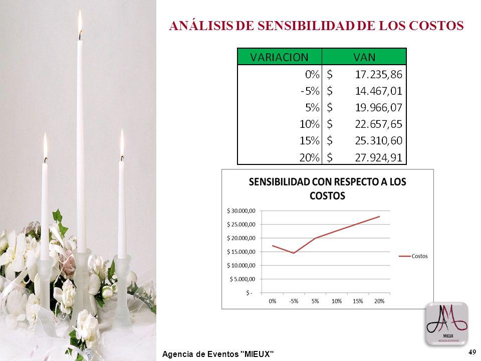 ANÁLISIS DE SENSIBILIDAD DE LOS COSTOS
