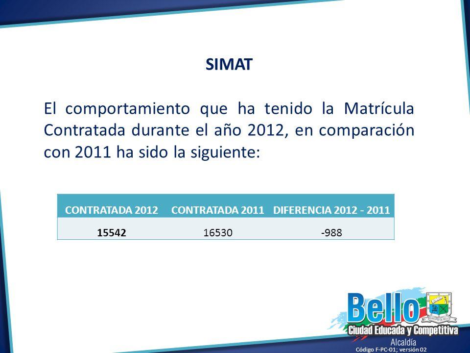 SIMAT El comportamiento que ha tenido la Matrícula Contratada durante el año 2012, en comparación con 2011 ha sido la siguiente: