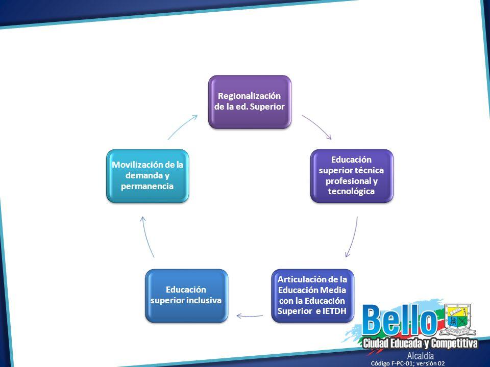 Regionalización de la ed. Superior