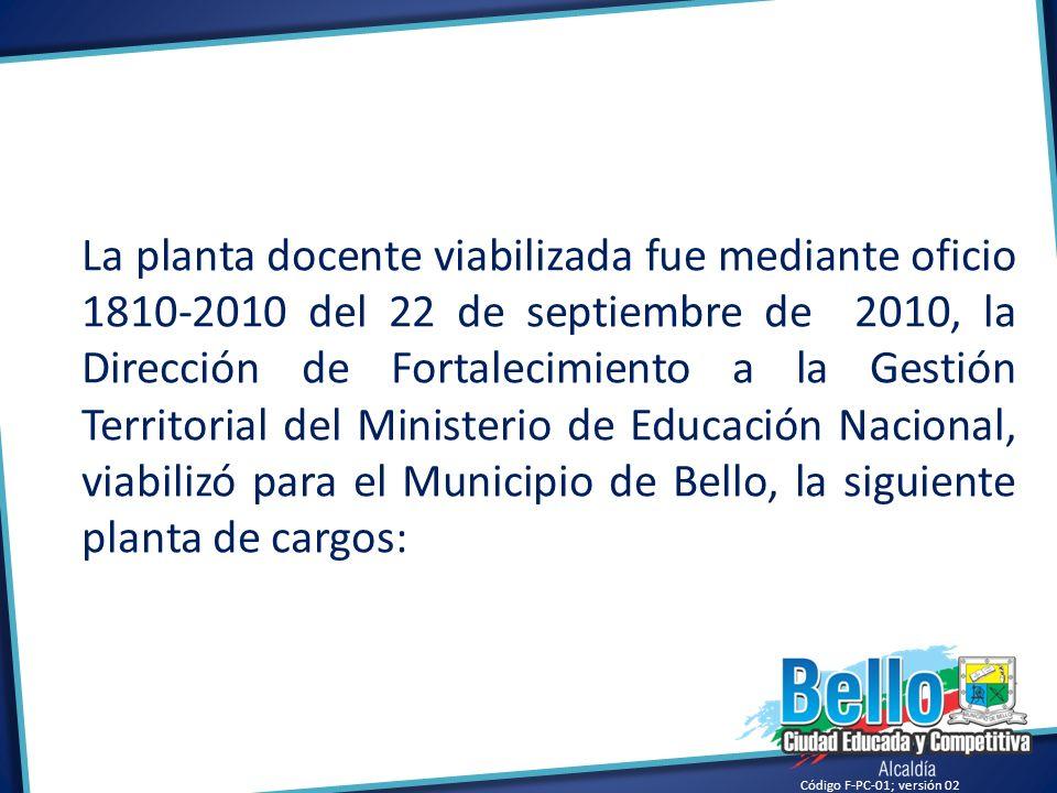 La planta docente viabilizada fue mediante oficio 1810-2010 del 22 de septiembre de 2010, la Dirección de Fortalecimiento a la Gestión Territorial del Ministerio de Educación Nacional, viabilizó para el Municipio de Bello, la siguiente planta de cargos: