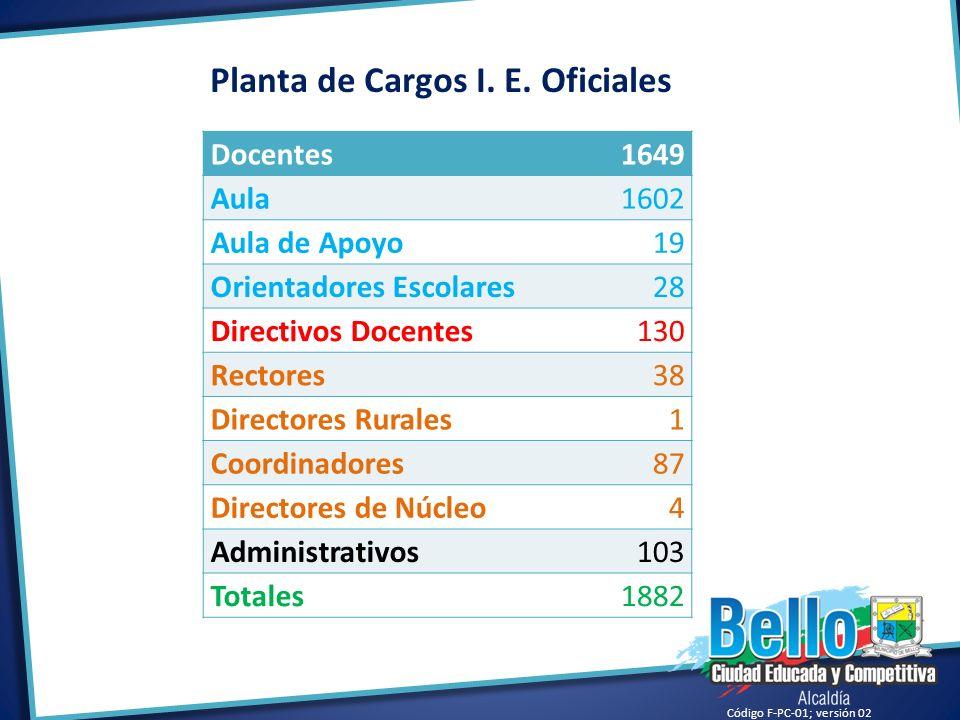 Planta de Cargos I. E. Oficiales