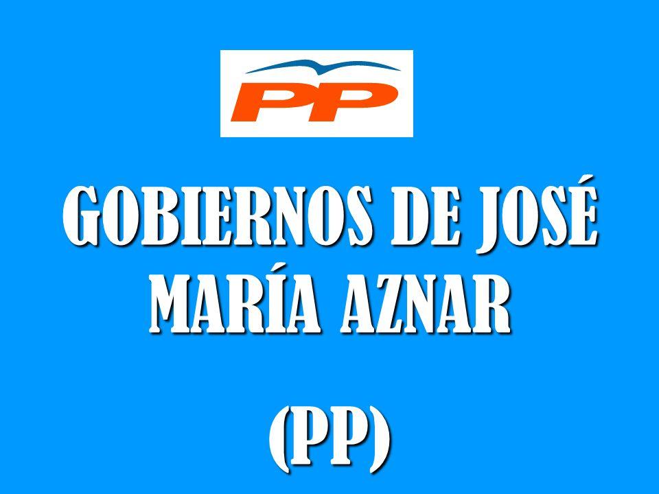GOBIERNOS DE JOSÉ MARÍA AZNAR