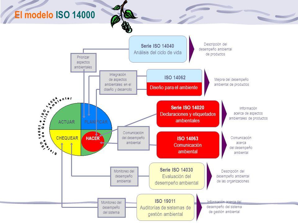El modelo ISO 14000 Sistema de Gestión Ambiental ISO 14001 e ISO 14004
