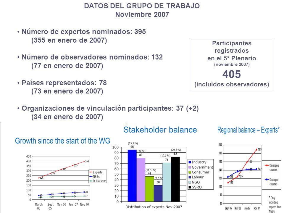 DATOS DEL GRUPO DE TRABAJO (incluidos observadores)