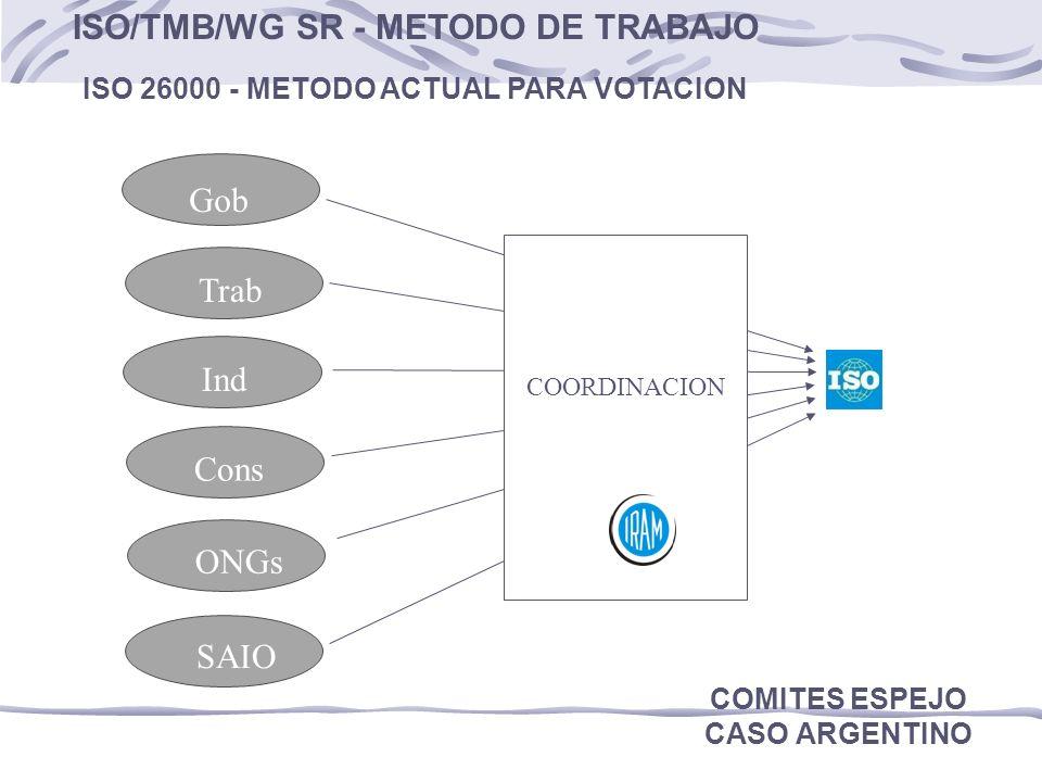 ISO/TMB/WG SR - METODO DE TRABAJO
