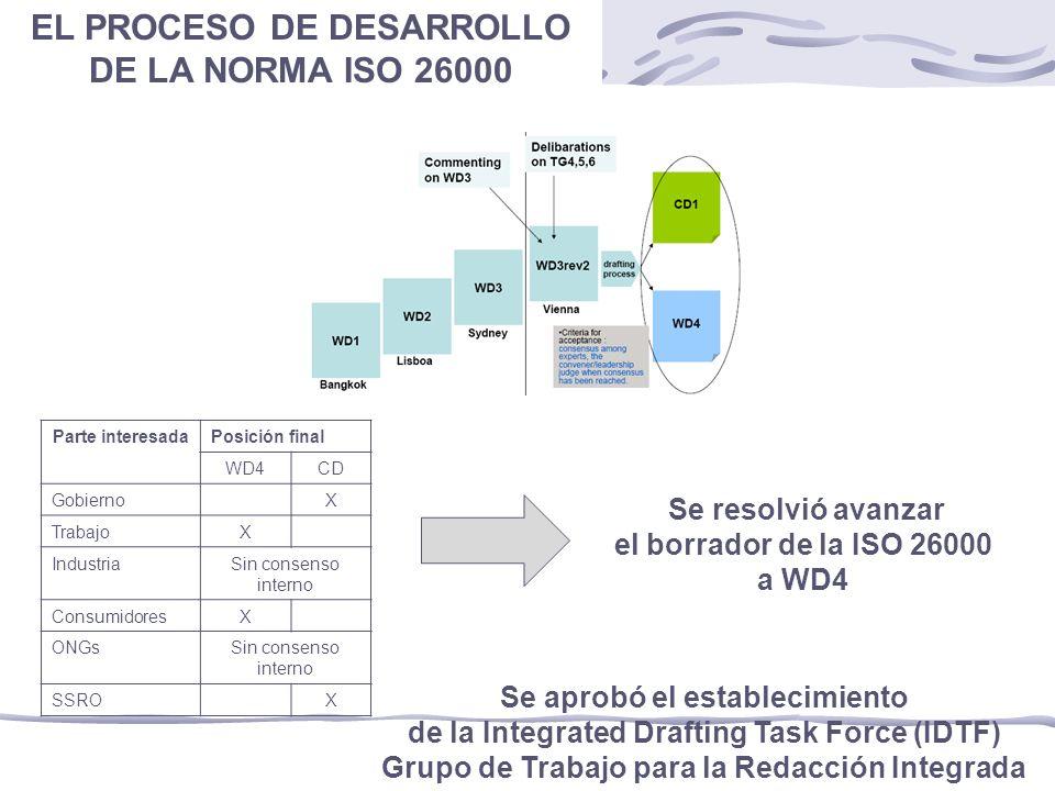 EL PROCESO DE DESARROLLO DE LA NORMA ISO 26000