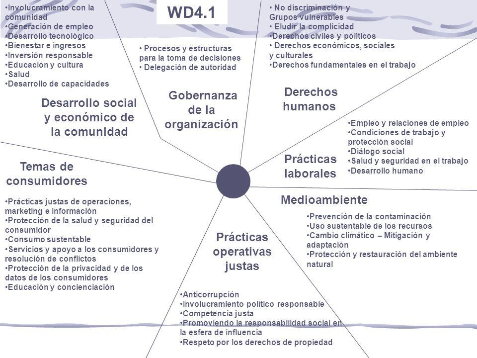 WD4.1 Derechos humanos Gobernanza de la organización