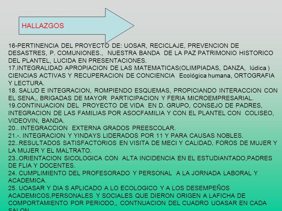 16-PERTINENCIA DEL PROYECTO DE: UOSAR, RECICLAJE, PREVENCION DE DESASTRES, P. COMUNIONES., NUESTRA BANDA DE LA PAZ PATRIMONIO HISTORICO DEL PLANTEL, LUCIDA EN PRESENTACIONES. 17.INTEGRALIDAD APROPIACION DE LAS MATEMATICAS(OLIMPIADAS, DANZA, lúdica ) CIENCIAS ACTIVAS Y RECUPERACION DE CONCIENCIA Ecológica humana, ORTOGRAFIA Y LECTURA. 18. SALUD E INTEGRACION, ROMPIENDO ESQUEMAS, PROPICIANDO INTERACCION CON EL SENA,, BRIGADAS DE MAYOR PARTICIPACION Y FERIA MICROEMPRESARIAL. 19.CONTINUACION DEL PROYECTO DE VIDA EN D. GRUPO, CONSEJO DE PADRES, INTEGRACION DE LAS FAMILIAS POR ASOCFAMILIA Y CON EL PLANTEL CON COLISEO, VIDEOVIN, BANDA. 20.. INTEGRACCION EXTERNA GRADOS PREESCOLAR. 21.-. INTEGRACION Y YINDAYS LIDERADOS POR 11 Y PARA CAUSAS NOBLES. 22..RESULTADOS SATISFACTORIOS EN VISITA DE MECI Y CALIDAD, FOROS DE MUJER Y LA MUJER Y EL MALTRATO. 23..ORIENTACION SICOLOGICA CON ALTA INCIDENCIA EN EL ESTUDIANTADO,PADRES DE FLIA Y DOCENTES. 24. CUMPLIMIENTO DEL PROFESORADO Y PERSONAL A LA JORNADA LABORAL Y ACADEMICA. 25. UOASAR Y DIA S APLICADO A LO ECOLOGICO Y A LOS DESEMPEÑOS ACADEMICOS,PERSONALES Y SOCIALES QUE DIERON ORIGEN A LAFICHA DE COMPORTAMIENTO POR PERIODO,, CONTNUACION DEL CUADRO UOASAR EN CADA SALON. .
