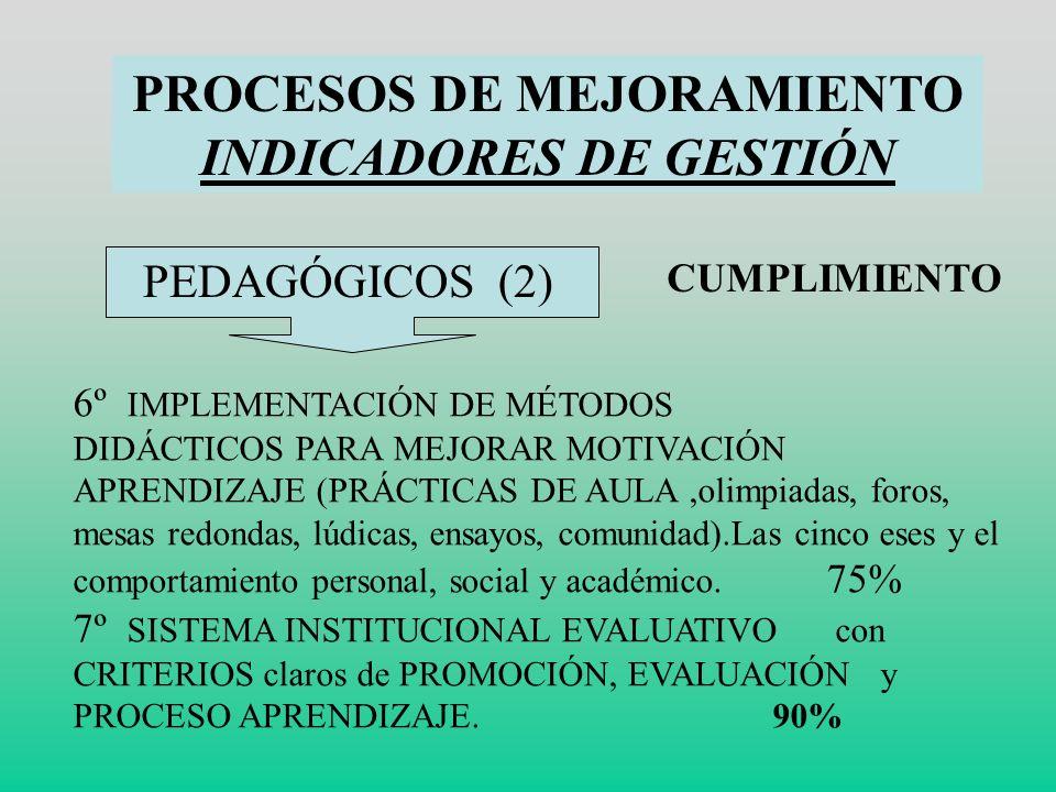 PROCESOS DE MEJORAMIENTO INDICADORES DE GESTIÓN