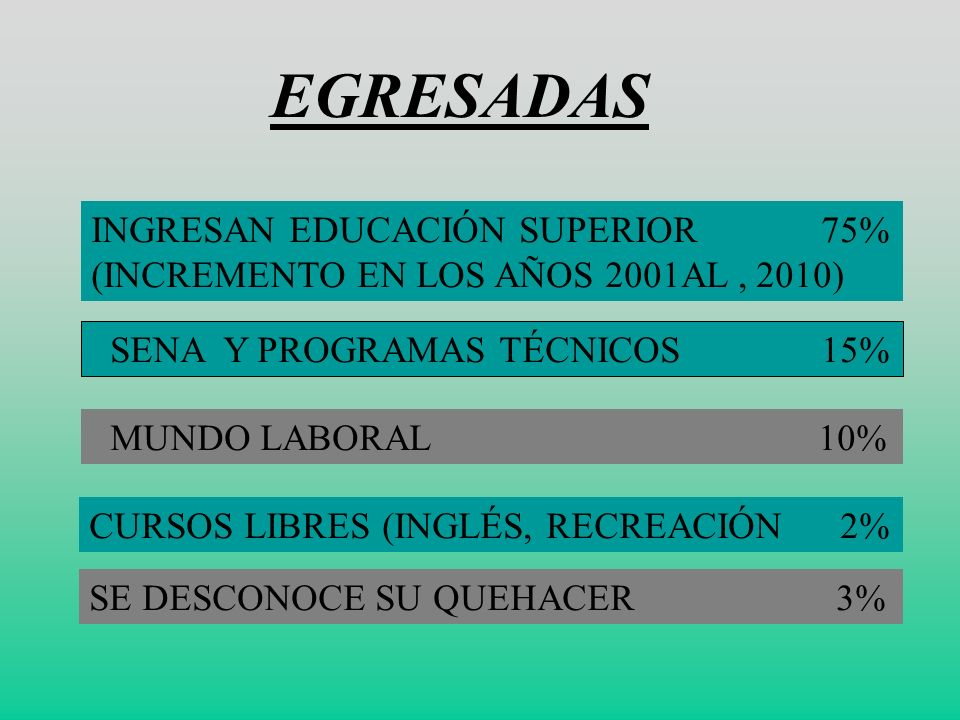 EGRESADAS INGRESAN EDUCACIÓN SUPERIOR 75%