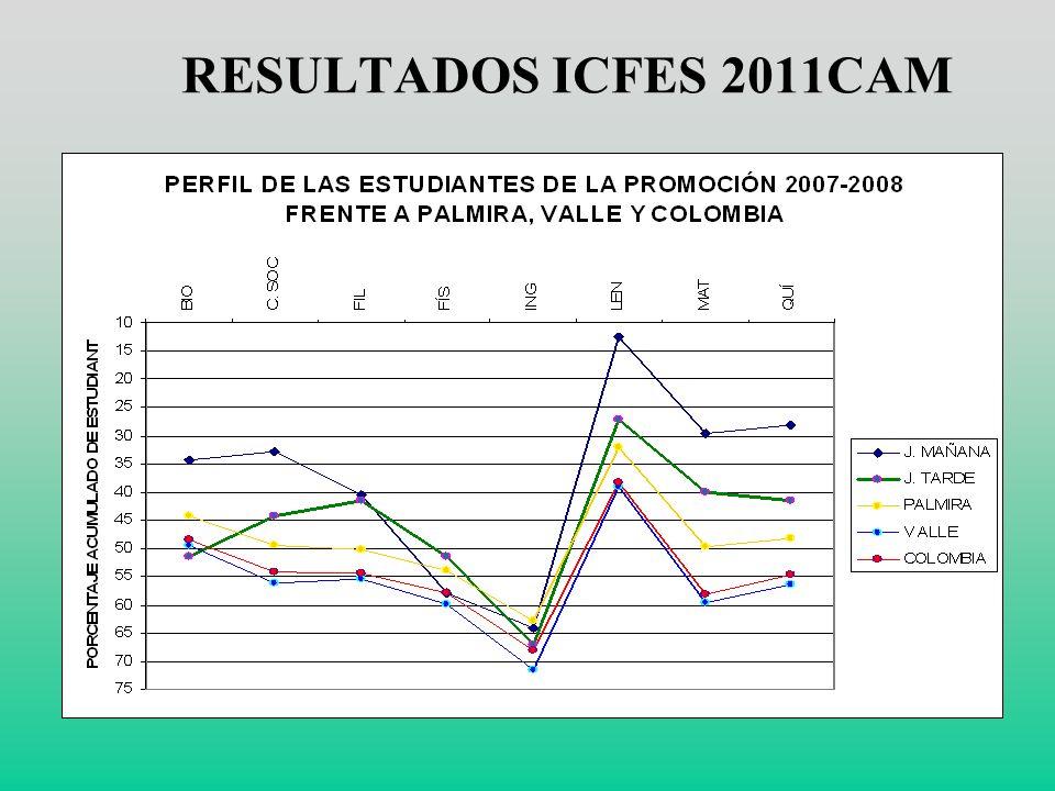 RESULTADOS ICFES 2011CAM