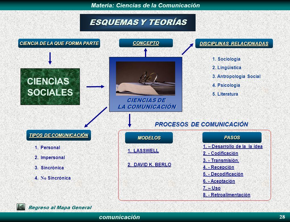 CIENCIAS SOCIALES ESQUEMAS Y TEORÍAS PROCESOS DE COMUNICACIÓN