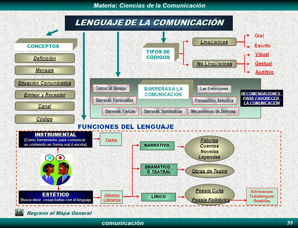 Situación Comunicativa BARRERAS A LA COMUNICACIÓN