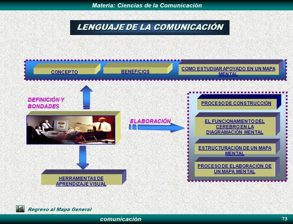 LENGUAJE DE LA COMUNICACIÓN