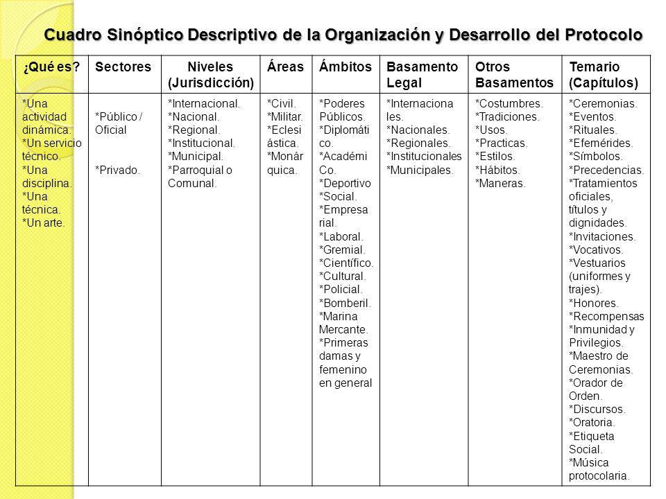 Cuadro Sinóptico Descriptivo de la Organización y Desarrollo del Protocolo