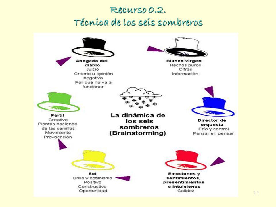 Recurso 0.2. Técnica de los seis sombreros