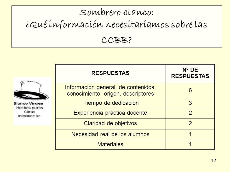 Sombrero blanco: ¿Qué información necesitaríamos sobre las CCBB