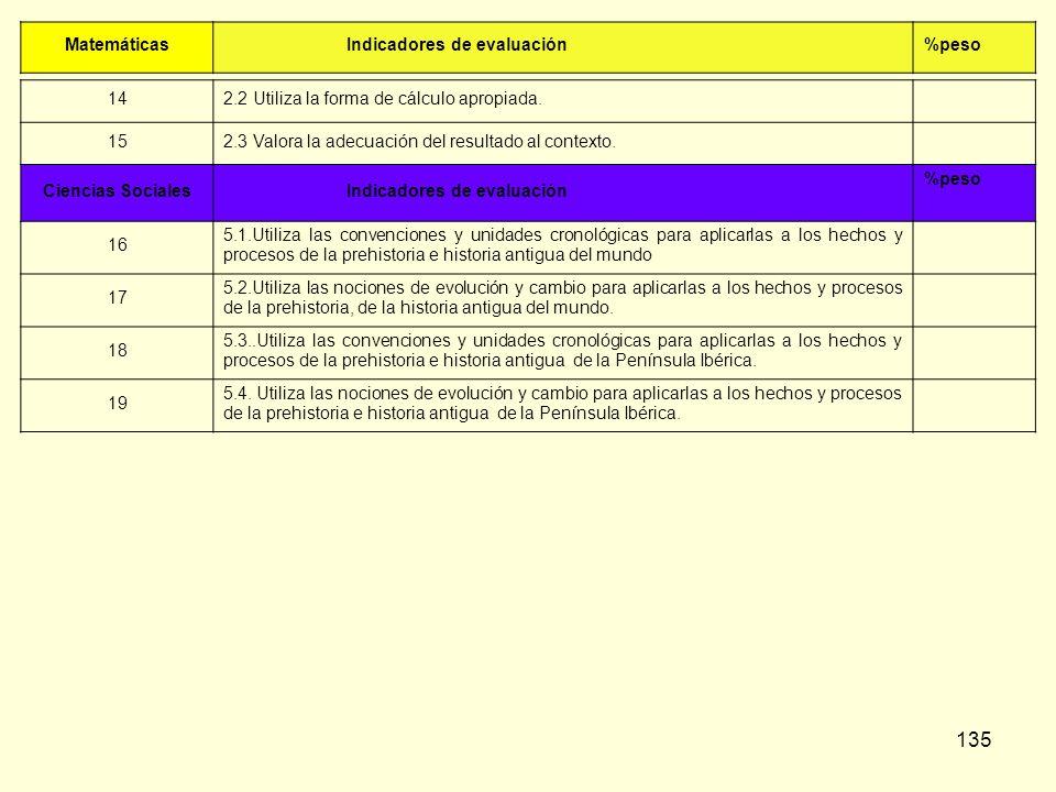 Matemáticas Indicadores de evaluación. %peso. 14. 2.2 Utiliza la forma de cálculo apropiada. 15.