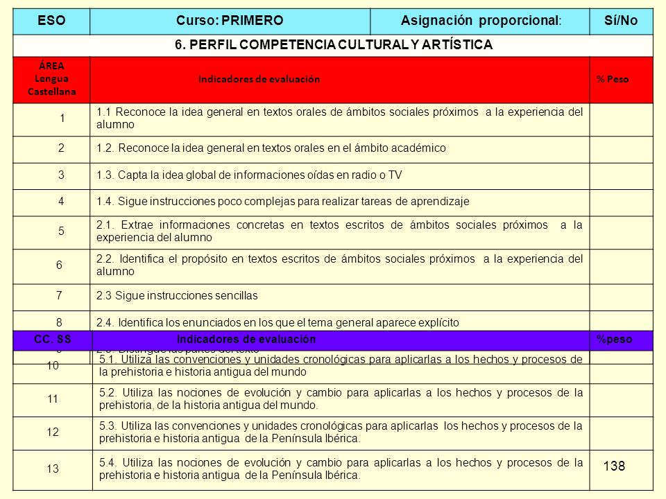 6. PERFIL COMPETENCIA CULTURAL Y ARTÍSTICA