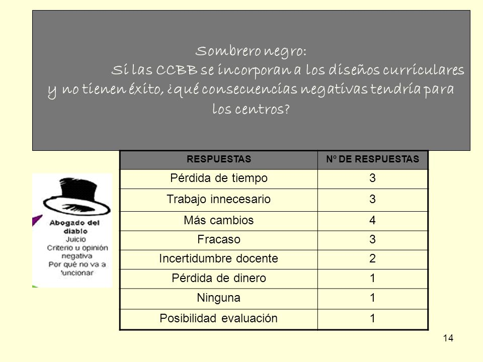 Sombrero negro: Si las CCBB se incorporan a los diseños curriculares y no tienen éxito, ¿qué consecuencias negativas tendría para los centros