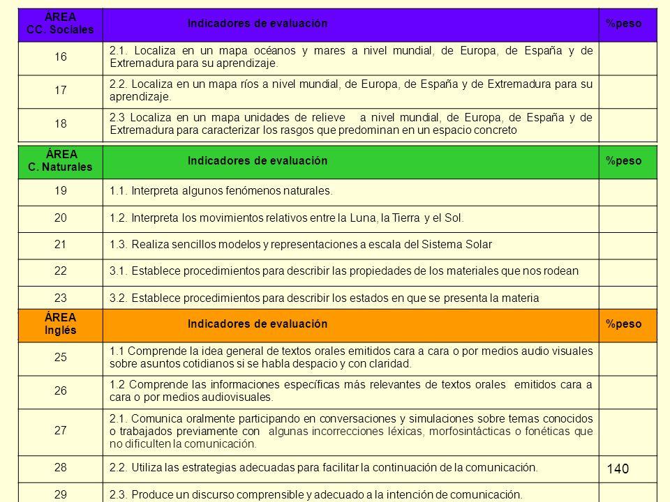 ÁREA CC. Sociales. Indicadores de evaluación. %peso. 16.