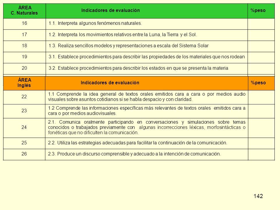 ÁREA C. Naturales. Indicadores de evaluación. %peso. 16. 1.1. Interpreta algunos fenómenos naturales.