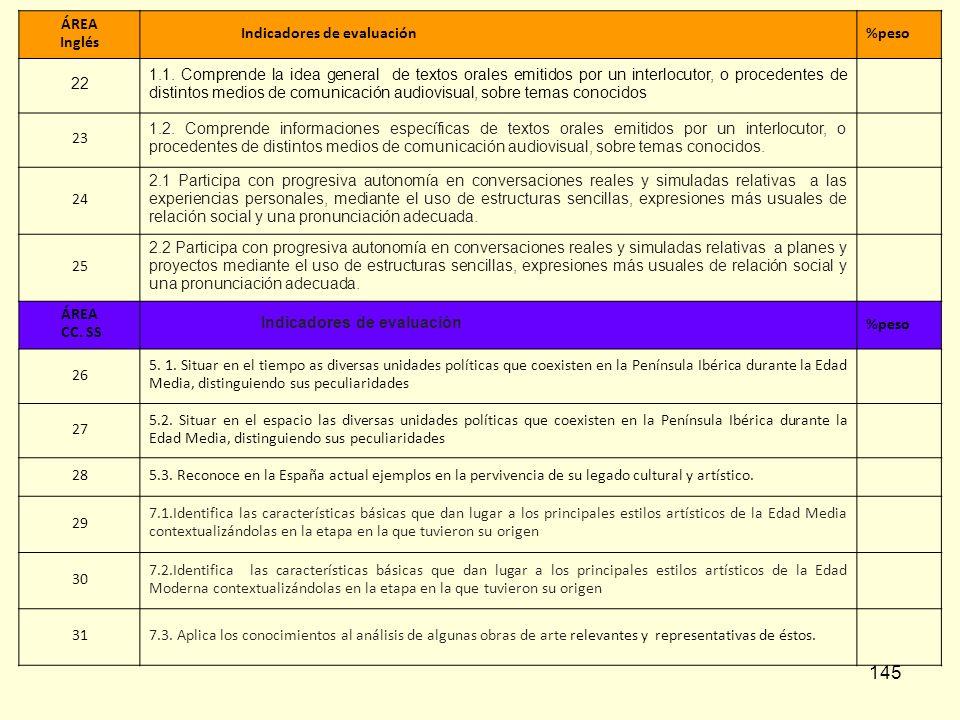 ÁREA Inglés. Indicadores de evaluación. %peso. 22.