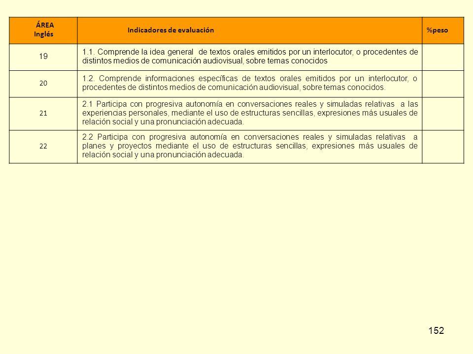 ÁREA Inglés. Indicadores de evaluación. %peso. 19.