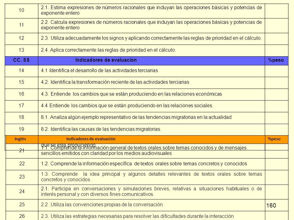 2.4. Aplica correctamente las reglas de prioridad en el cálculo.