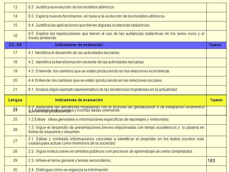 13 8.2. Justifica la evolución de los modelos atómicos. 14. 8.3. Explica nuevos fenómenos, en base a la evolución de los modelos atómicos.