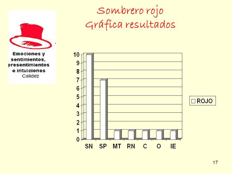 Sombrero rojo Gráfica resultados