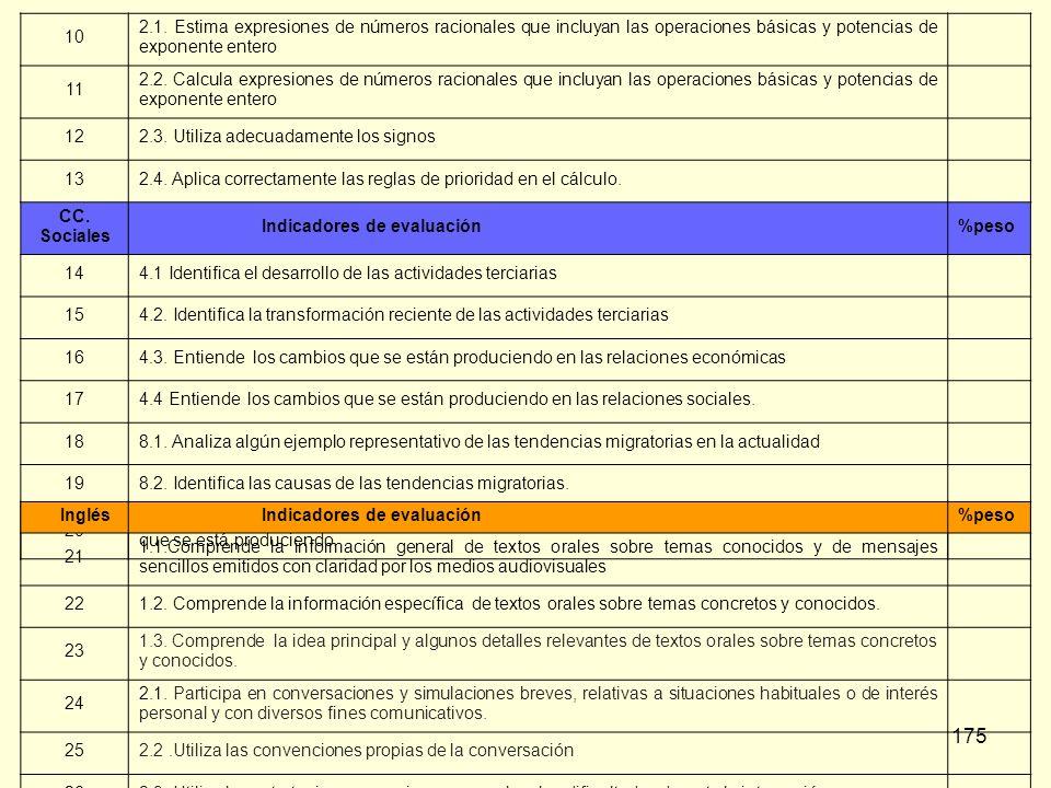 10 2.1. Estima expresiones de números racionales que incluyan las operaciones básicas y potencias de exponente entero.