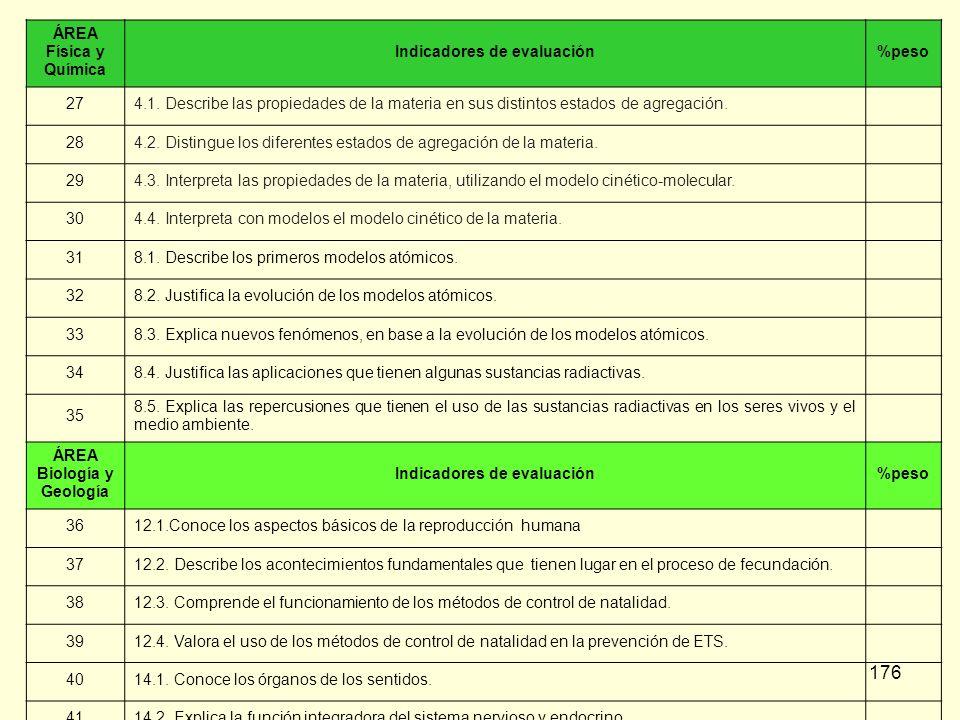 Indicadores de evaluación ÁREA Biología y Geología