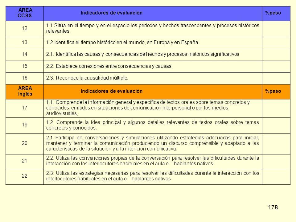 ÁREA CCSS. Indicadores de evaluación. %peso. 12.