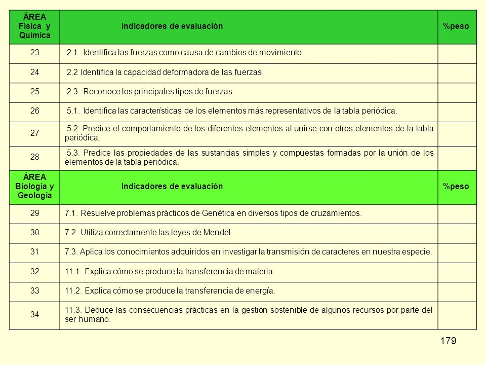 ÁREAFísica y Química. Indicadores de evaluación. %peso. 23. 2.1. Identifica las fuerzas como causa de cambios de movimiento.