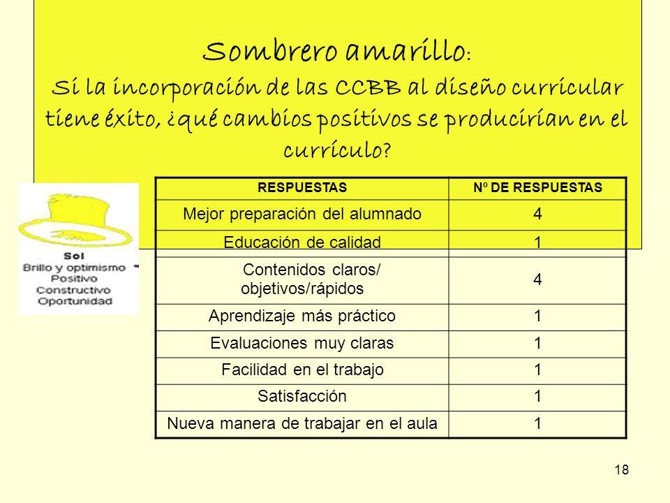 Sombrero amarillo: Si la incorporación de las CCBB al diseño curricular tiene éxito, ¿qué cambios positivos se producirían en el currículo