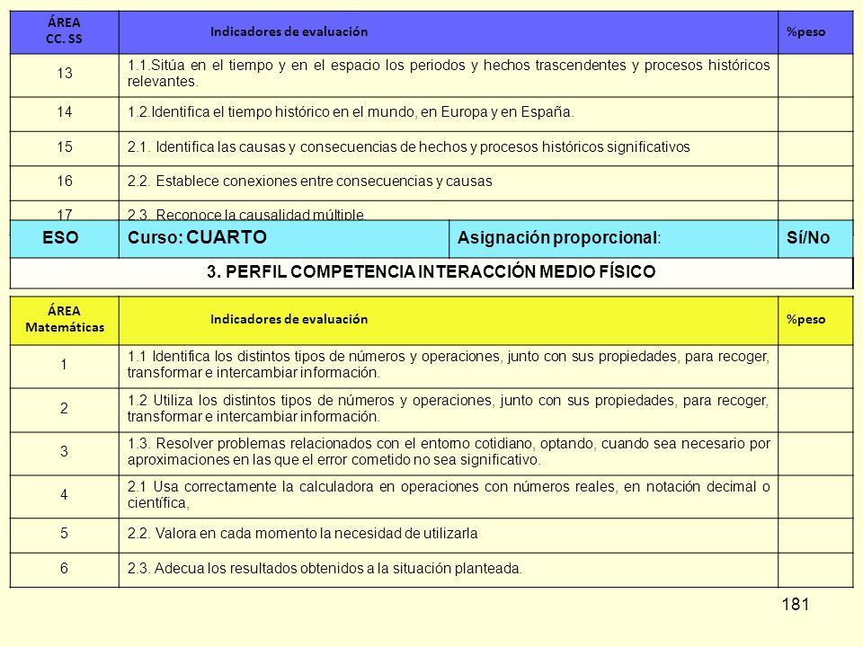 3. PERFIL COMPETENCIA INTERACCIÓN MEDIO FÍSICO