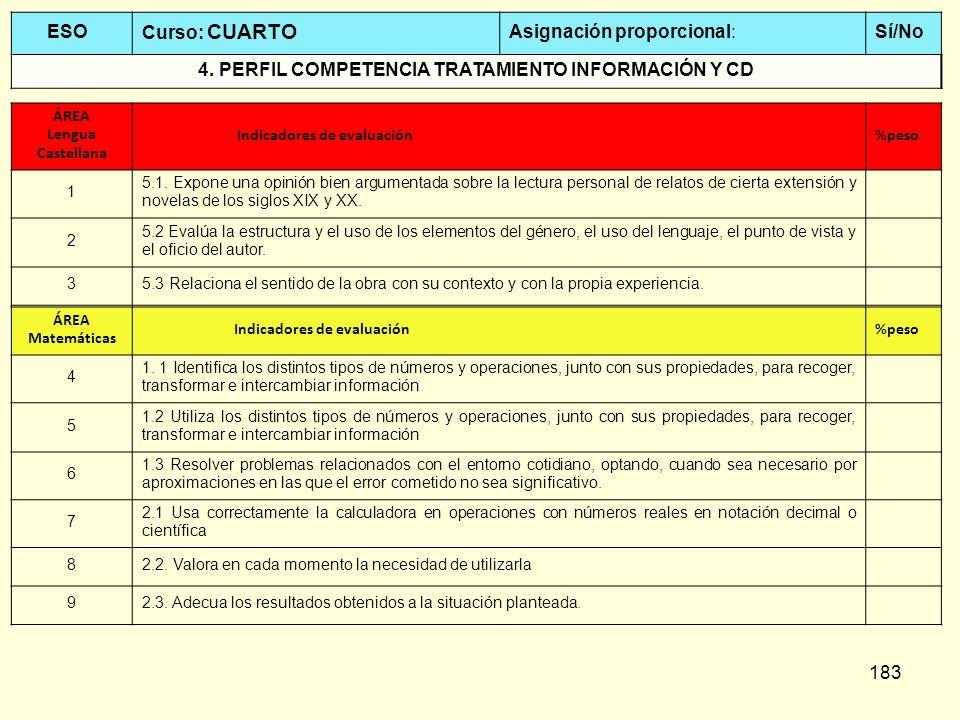 4. PERFIL COMPETENCIA TRATAMIENTO INFORMACIÓN Y CD