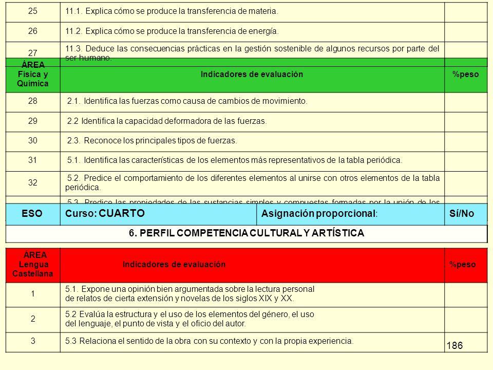 Indicadores de evaluación 6. PERFIL COMPETENCIA CULTURAL Y ARTÍSTICA