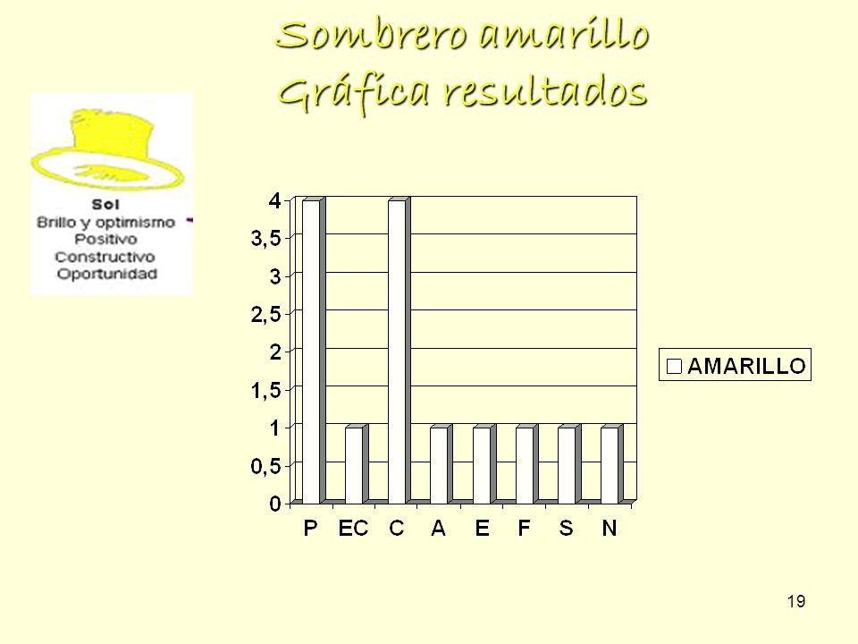 Sombrero amarillo Gráfica resultados