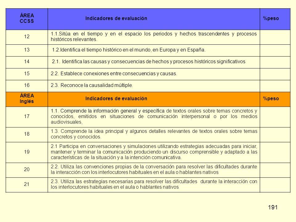 ÁREACCSS. Indicadores de evaluación. %peso. 12.