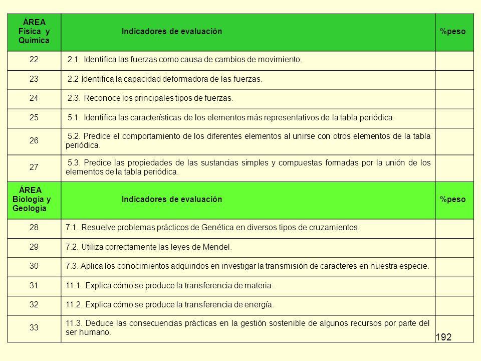 ÁREAFísica y Química. Indicadores de evaluación. %peso. 22. 2.1. Identifica las fuerzas como causa de cambios de movimiento.