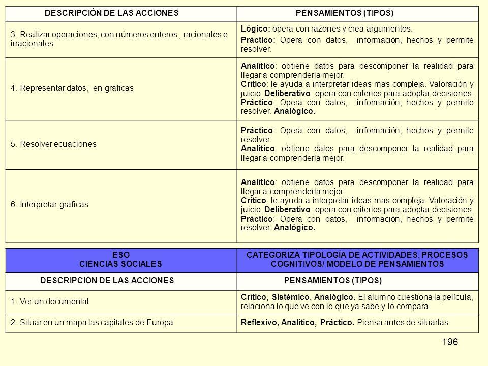 DESCRIPCIÓN DE LAS ACCIONES