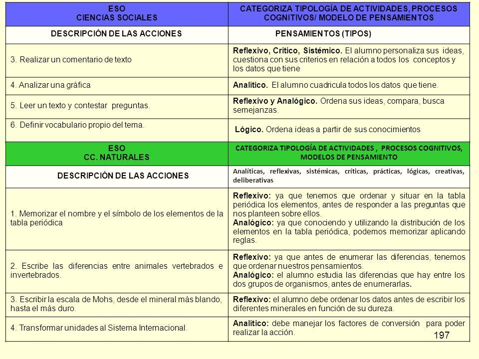 DESCRIPCIÓN DE LAS ACCIONES PENSAMIENTOS (TIPOS)