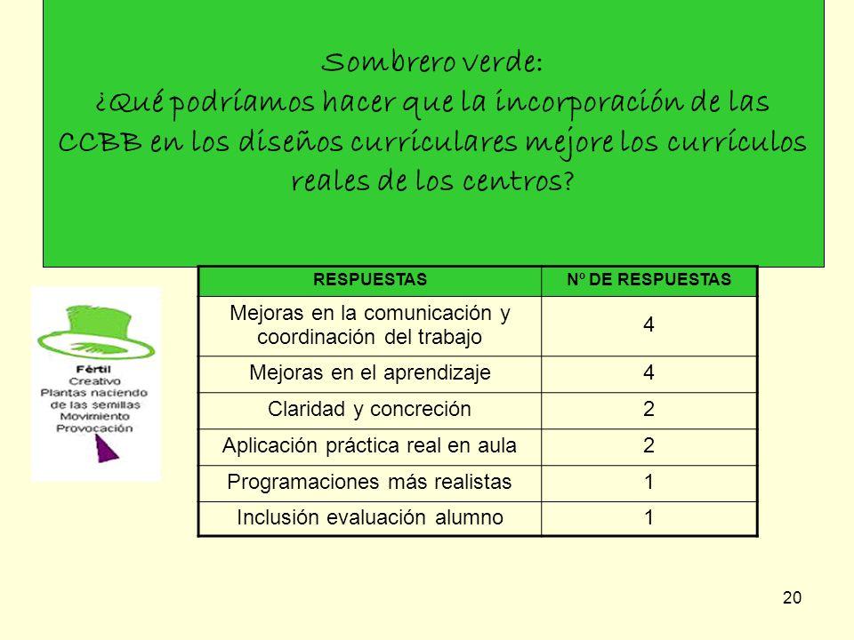 Sombrero verde: ¿Qué podríamos hacer que la incorporación de las CCBB en los diseños curriculares mejore los currículos reales de los centros