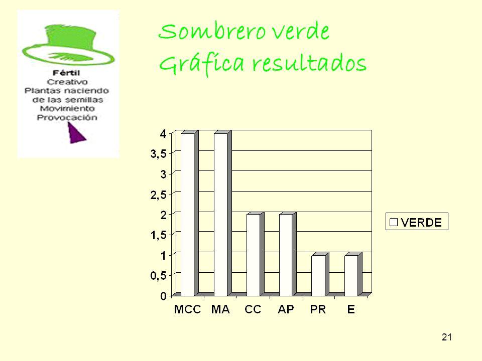 Sombrero verde Gráfica resultados