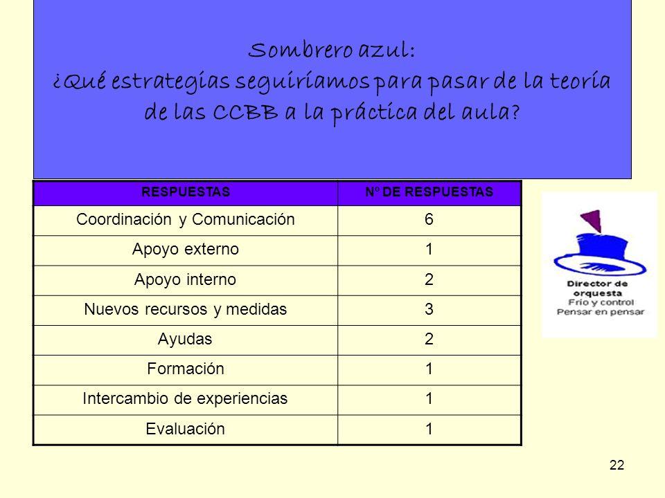 Sombrero azul: ¿Qué estrategias seguiríamos para pasar de la teoría de las CCBB a la práctica del aula