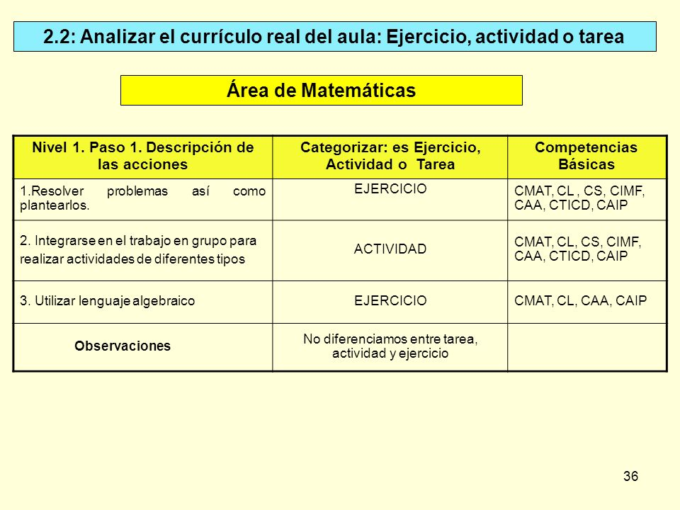 2.2: Analizar el currículo real del aula: Ejercicio, actividad o tarea