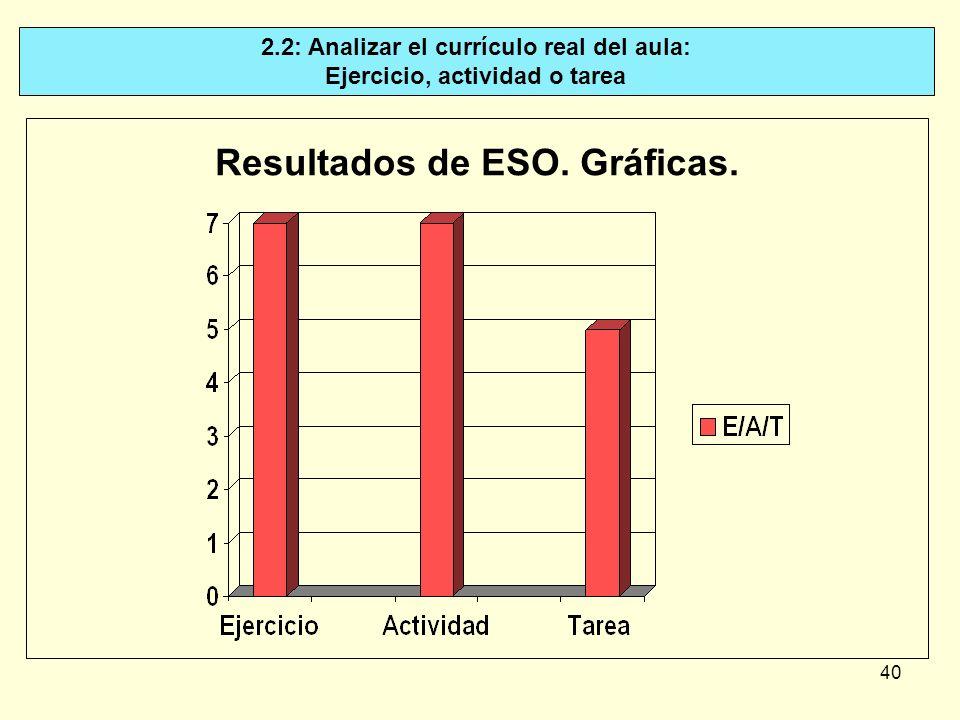 Resultados de ESO. Gráficas.