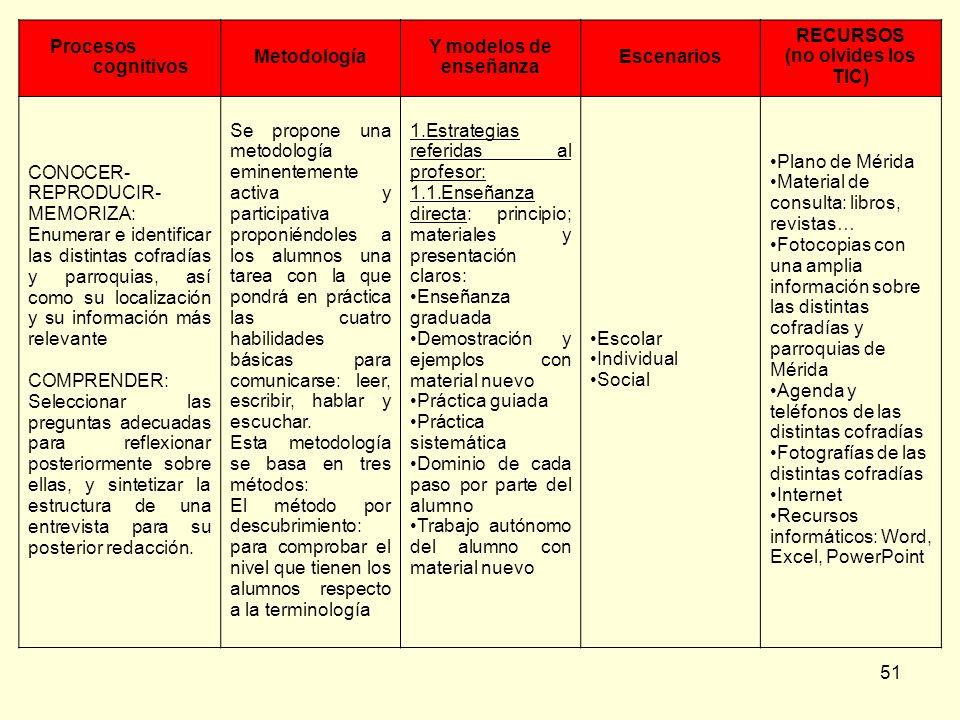 Procesos cognitivosMetodología. Y modelos de enseñanza. Escenarios. RECURSOS. (no olvides los TIC) CONOCER-REPRODUCIR-MEMORIZA: